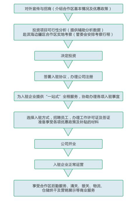 中俄现代农业产业合作区 (1)